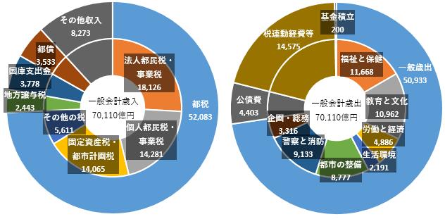 東京都平成28年度一般会計
