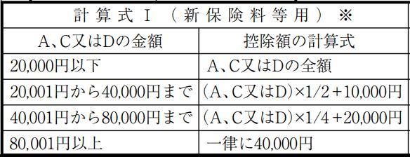 計算式Ⅰ保険控除