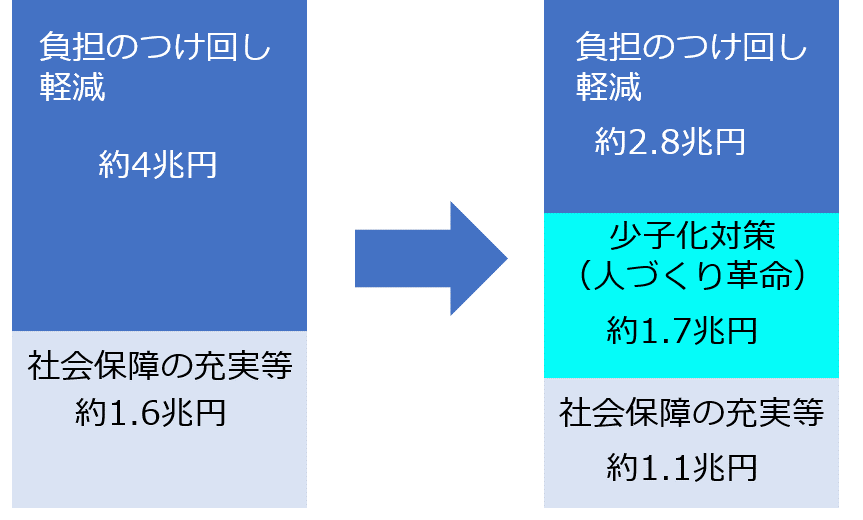 消費税 使い道 変更前→変更後