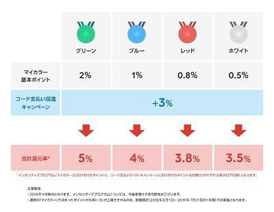 linepay_mycolor マイカラー:グリーンで最大5%の還元率