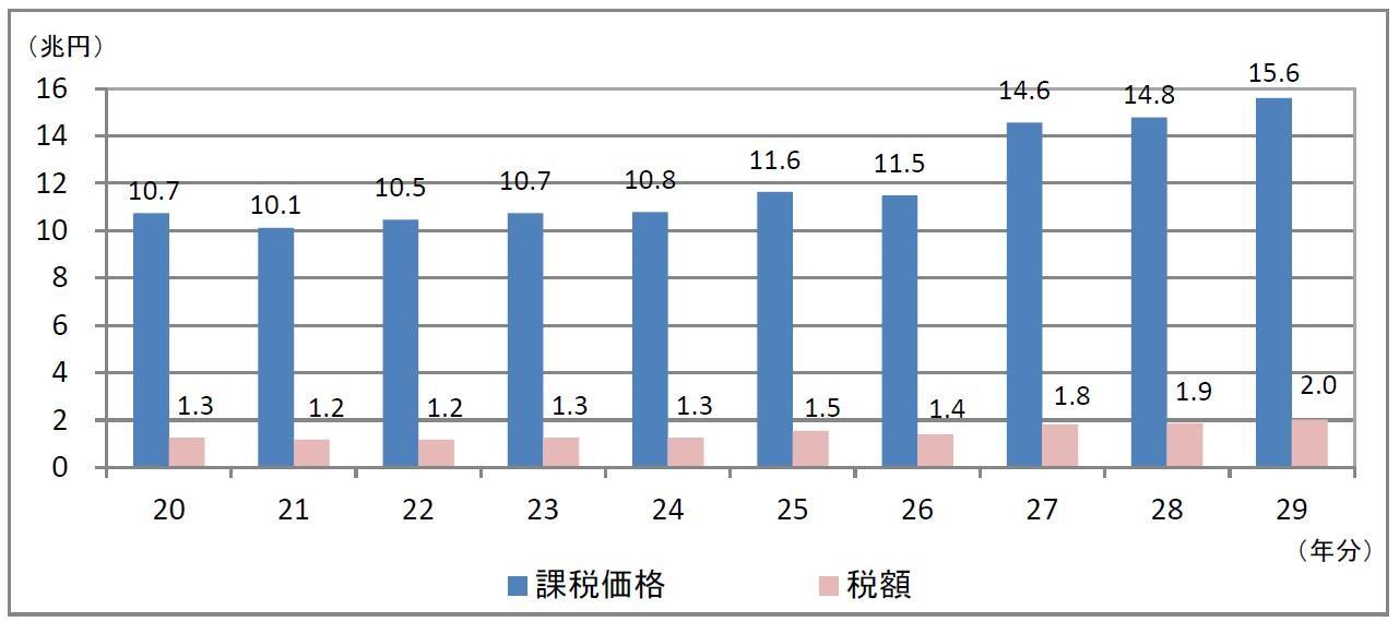 相続税申告 国税庁