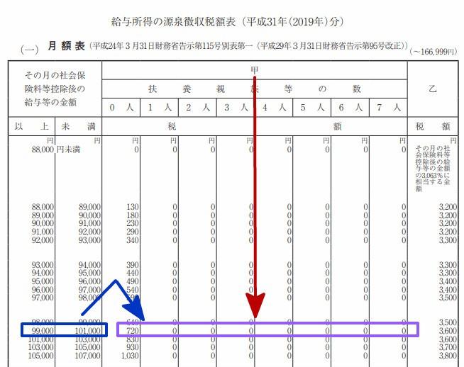 源泉徴収税率(甲欄・十万)