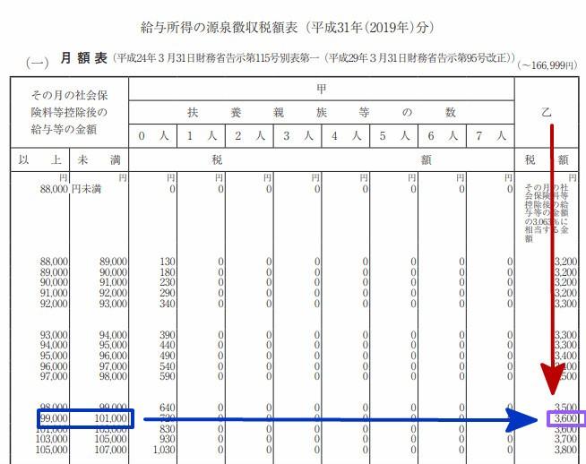 源泉徴収税率(乙欄・10万)