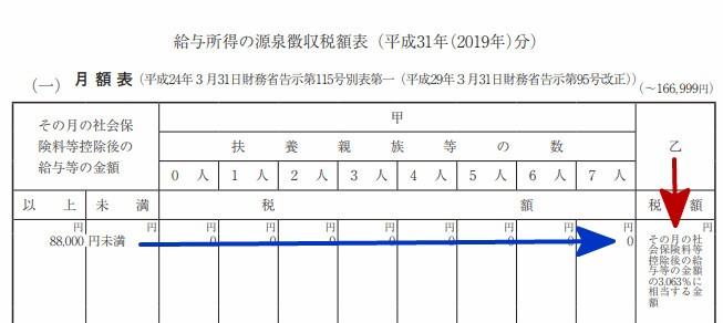 源泉徴収票税率(乙欄・8万8千以下)
