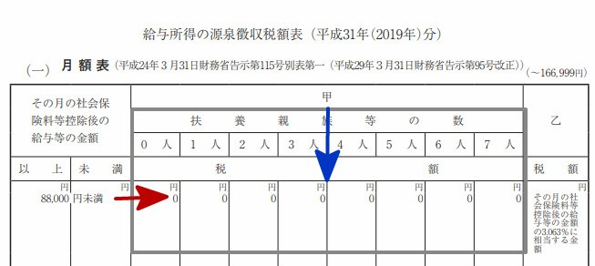 源泉徴収票税率(甲欄・8万8千以下)