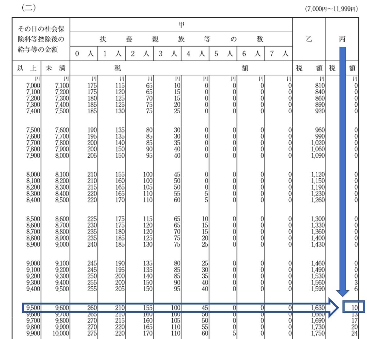 源泉徴収月額表