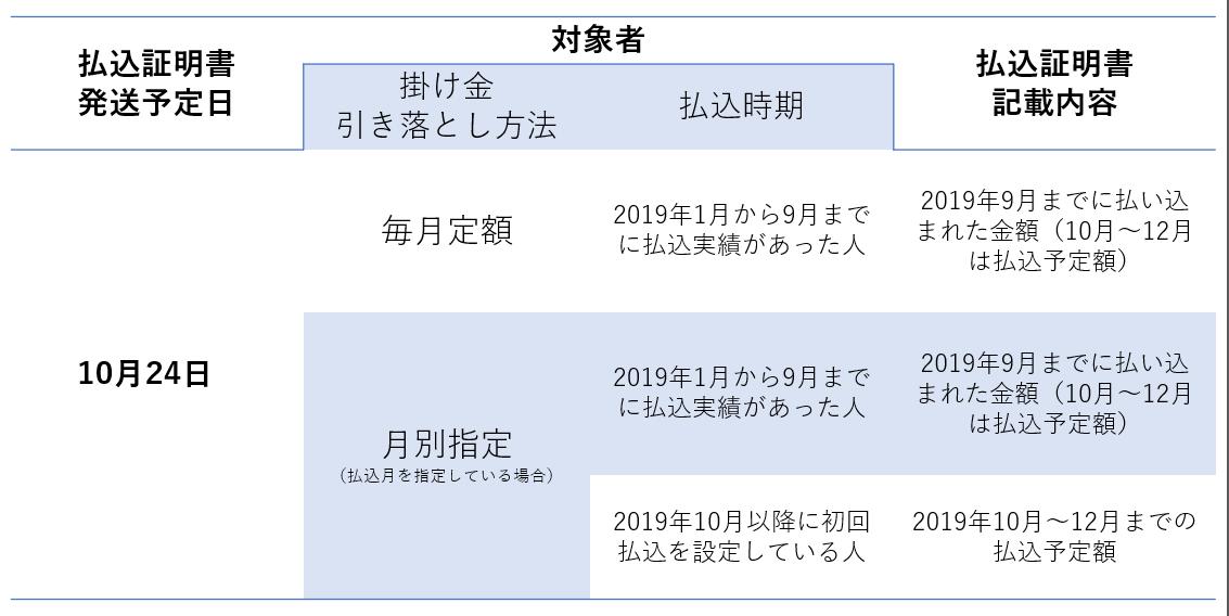 iDeCo 表1
