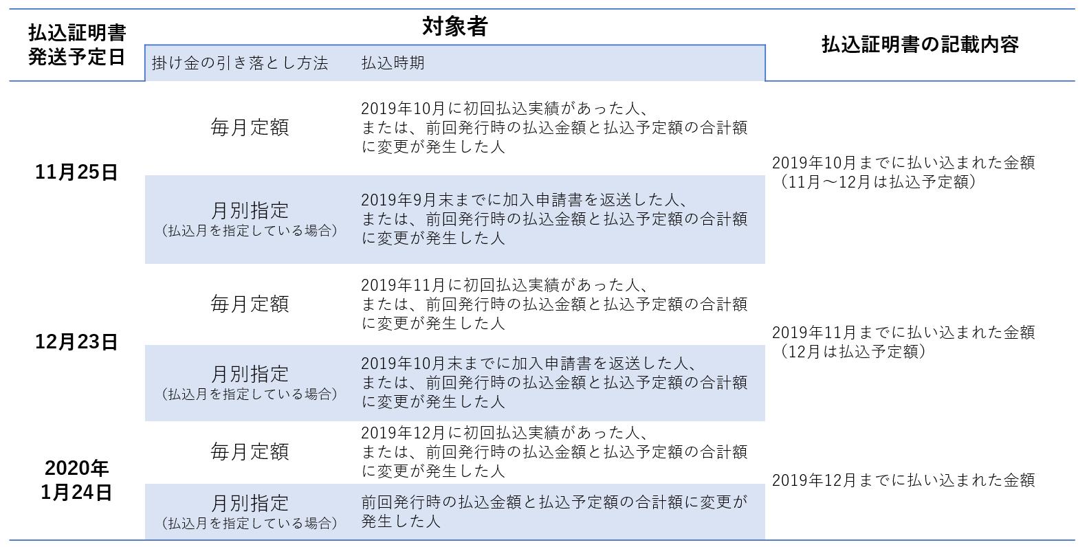 ideco2 表2