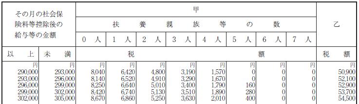 源泉徴収税額表 月額 令和2年