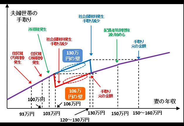 年収 万円の壁