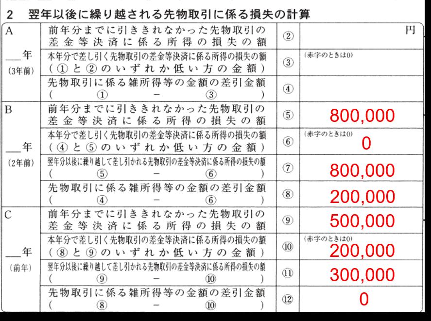 FX 損失繰越 確定申告付表②